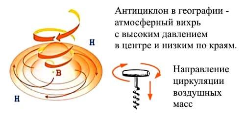 Воздушные массы антициклона - схема и направление ветра